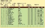 第8S:6月2週 ユニコーンS 競争成績
