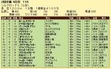 第15S:02月2週 シルクロードS 成績