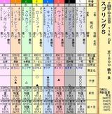 第9S:03月4週 スプリングS 出馬表