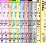 第8S:1月3週 日経新春杯 出馬表