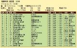 第13S:03月3週 ファルコンS 成績