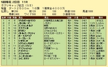 第9S:04月4週 オグリキャップ記念 競争成績