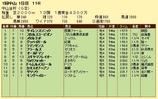 第6S:1月1週 中山金杯 競争成績
