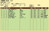 第9S:04月1週 産経大阪杯 競争成績