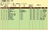第13S:10月4週 BCマイル 成績