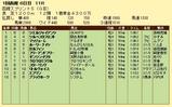 第8S:7月1週 函館スプリントS 競争成績