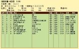 第10S:05月1週 天皇賞春 競争成績