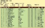 第8S:4月4週 泥@エバディーラ 競争成績