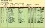 第5S:1月1週 京都金杯 競争成績