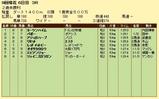第9S:09月1週 泥@ヨーツンハイム 競争成績