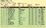 第14S:04月4週 オグリキャップ記念 成績