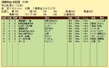 第15S:03月3週 中山牝馬S 成績