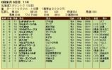 第12S:06月2週 北海道スプリントC 成績