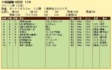 第4S:10月1週 クイーン賞 競争成績