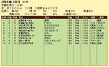 第9S:02月1週 京都牝馬S 競争成績