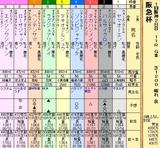 第6S:3月1週 阪急杯 出馬表