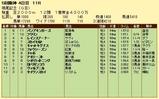 第7S:12月3週 鳴尾記念 競争成績