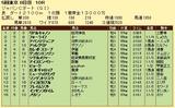 第7S:12月1週 ジャパンCダート 競争成績