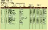 第7S:9月3週 朝日チャレンジC 競争成績