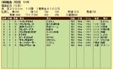 第16S:11月3週 福島記念 成績