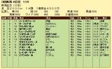 第7S:9月1週 新潟記念 競争成績