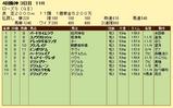 第10S:09月4週 ローズS 競争成績