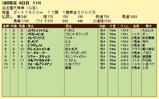 第5S:3月2週 名古屋大賞典 競争成績