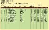 第12S:02月2週 佐賀記念 成績