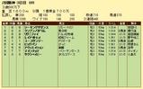第6S:4月1週 泥@リグニファイ 競争成績