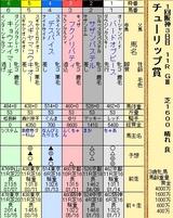 第12S:03月2週 チューリップ賞