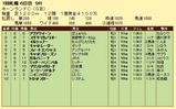 第14S:09月1週 キーンランドC 成績