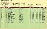 第8S:3月4週 スプリングS 競争成績
