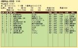 第12S:03月1週 中山記念 成績