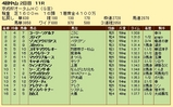 第14S:09月3週 京成杯AH 成績