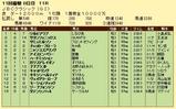 第8S:11月1週 JBCクラシック 競争成績