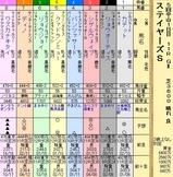 第8S:12月2週 ステイヤーズS 出馬表
