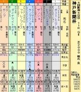 第10S:09月5週 神戸新聞杯 出馬表
