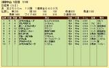 第16S:03月5週 日経賞 成績