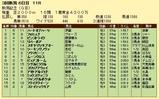 第6S:9月1週 新潟記念 競争成績