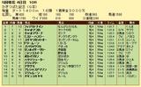 第11S:05月1週 かきつばた記念 競争成績