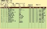 第14S:03月2週 チューリップ賞 成績