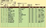 第14S:11月4週 兵庫ジュニアグランプリ 成績