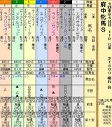 第5S:10月3週 府中牝馬S 出馬表