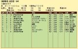 第6S:3月4週 泥@リグニファイ 競争成績