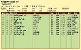 第9S:12月4週 泥@レムノス 競争成績