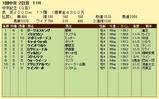 第14S:03月2週 中京記念 成績