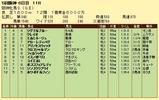 第8S:12月4週 阪神牝馬S 競争成績