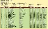 第9S:06月2週 安田記念 競争成績