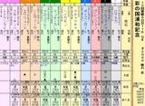 第5S:11月4週 彩の国浦和記念 出馬表