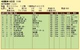 第6S:9月5週 神戸新聞杯 競争成績